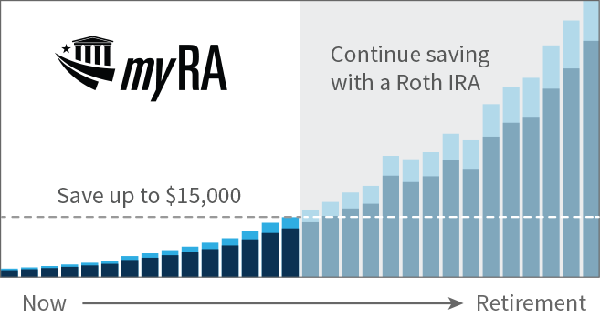 Why should you get a myRA plan? myRA is a new retirement savings account offered by the United States Department of the Treasury.